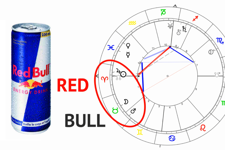 Horoscope Red Bull Branding Marketing