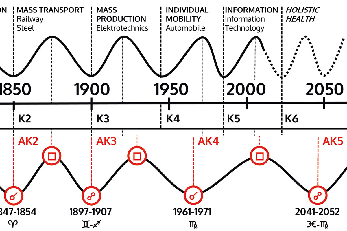 Astrology-Kondratiev-Cycle